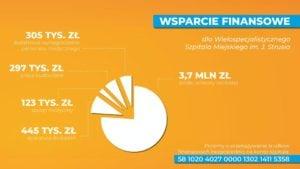szpital szwajcarska wydatki fot. ump 300x169 - Poznań: Ponad dziewięć milionów wpłynęło na konto szpitala przy Szwajcarskiej!