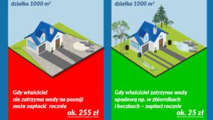 lap deszczowke fot. wody polskie 300x169 - Lubisz betonozę? Możesz zapłacić wyższy podatek