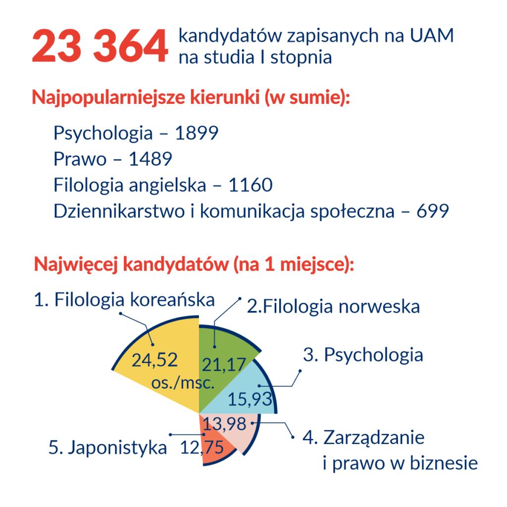 rekrutacja 2020 1024x1024 - Poznań: Pierwsza tura rekrutacji na UAM zakończona