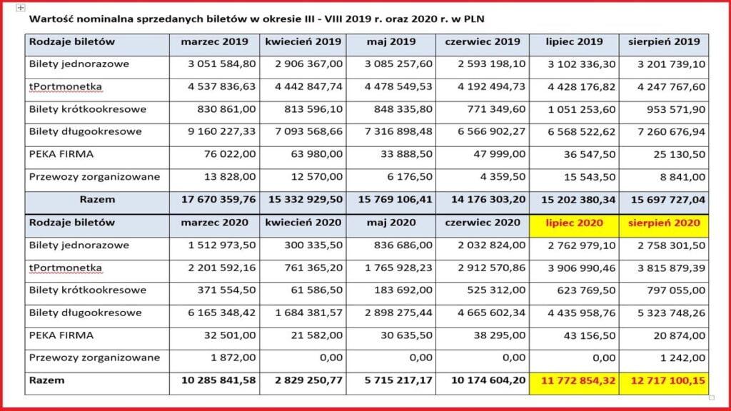 spadek wpływów ze sprzedaży biletów fot. P. Sowa