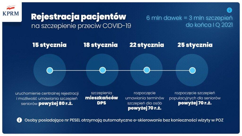 Rejestracja pacjentów fot. KPRM