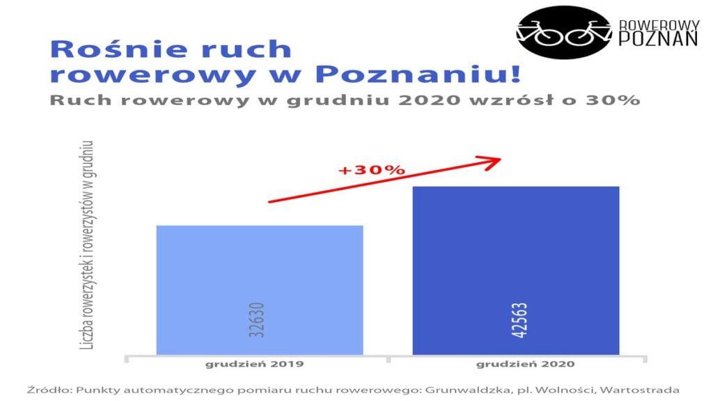 wzrost ruchu rowerowego fot. rowerowy poznan 1024x576 - Poznań: Rowerzystów w mieście jest coraz więcej