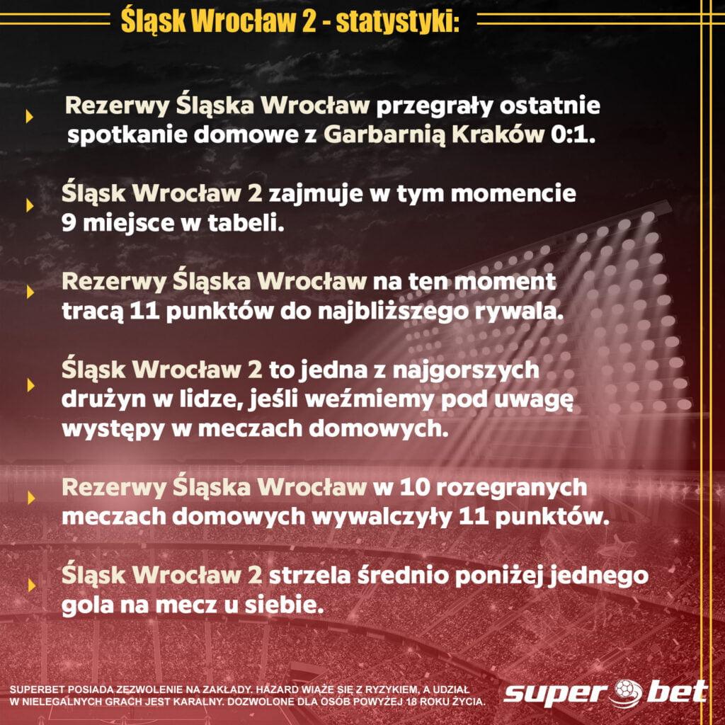 Wigry wygrają z rezerwami Śląska Wrocław?