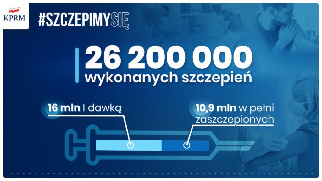 zaszczepieni fot. kprm 1024x576 - Polska: Przekroczyliśmy 26 mln wykonanych szczepień przeciwko koronawirusowi
